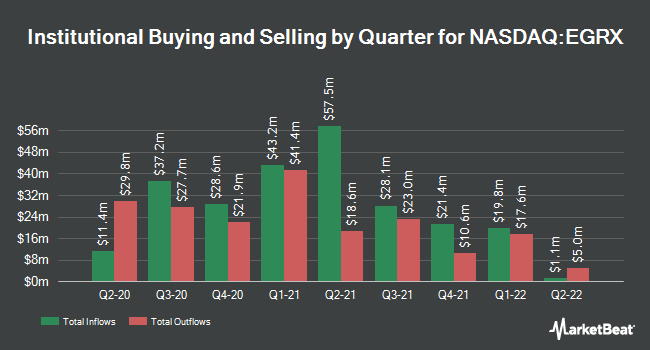 Institutional Ownership by Quarter for Eagle Pharmaceuticals (NASDAQ:EGRX)
