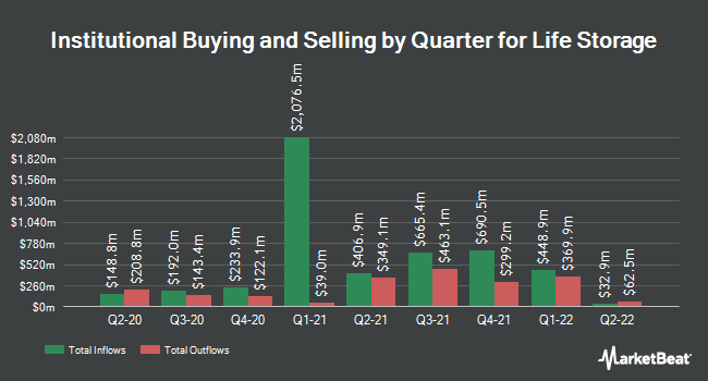 Institutional Ownership by Quarter for Life Storage (NYSE:LSI)
