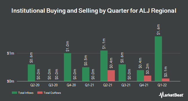 Institutional Ownership by Quarter for ALJ Regional (NASDAQ:ALJJ)