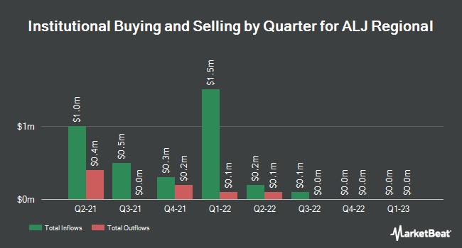 Institutional Ownership by Quarter for ALJ Regional Holdings (NASDAQ:ALJJ)