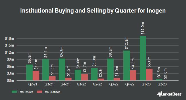 Institutional Ownership by Quarter for Inogen (NASDAQ:INGN)