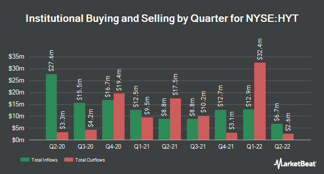 Institutional Ownership by Quarter for Blackrock Corporate High Yield Fund (NYSE:HYT)