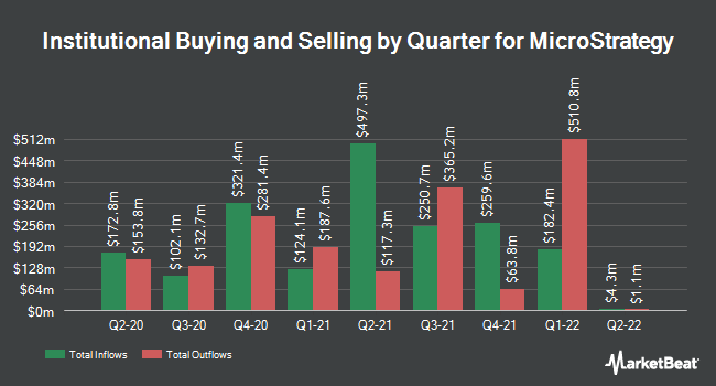 Institutional Ownership by Quarter for MicroStrategy (NASDAQ:MSTR)