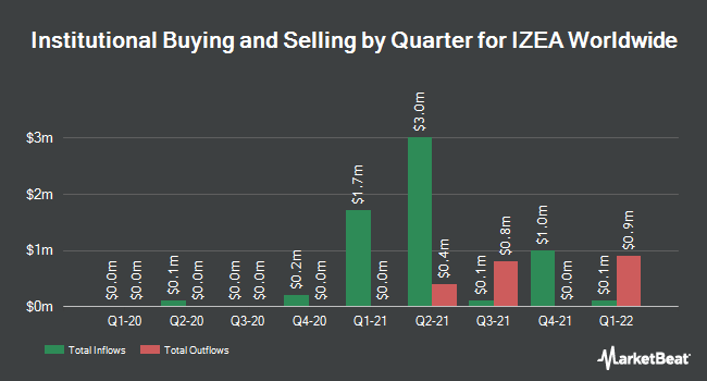 Institutional Ownership by Quarter for IZEA (NASDAQ:IZEA)