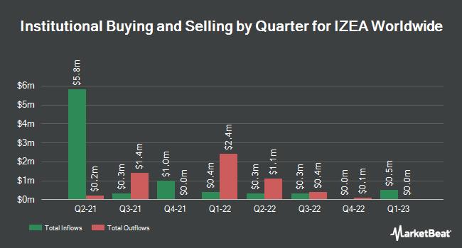 Institutional Ownership by Quarter for Izea (NASDAQ:IZEA)