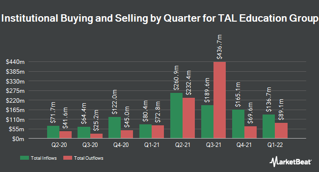 Institutional Ownership by Quarter for TAL Education (NYSE:TAL)