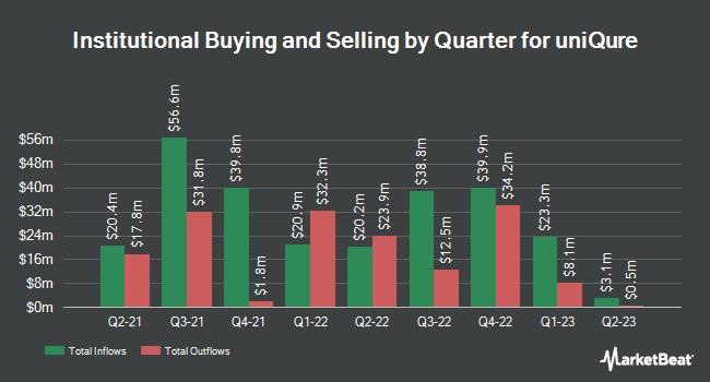Institutional Ownership by Quarter for Uniqure (NASDAQ:QURE)