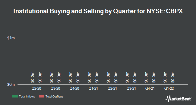 Institutional Ownership by Quarter for Continental Building (NYSE:CBPX)