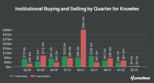 Institutional Ownership by Quarter for Knowles (NYSE:KN)