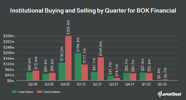 Institutional Ownership by Quarter for BOK Financial (NASDAQ:BOKF)