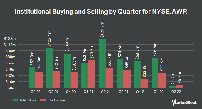Institutional Ownership by Quarter for American States Water (NYSE:AWR)