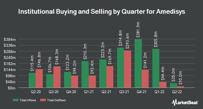 Institutional Ownership by Quarter for Amedisys Home Health and Hospice Care (NASDAQ:AMED)