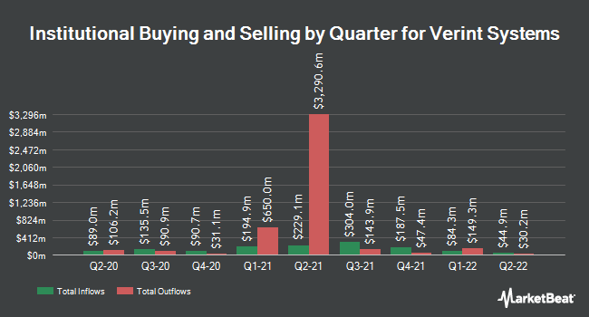 Institutional Ownership by Quarter for Verint Systems (NASDAQ:VRNT)