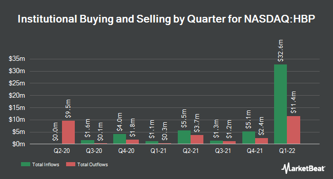 Institutional Ownership by Quarter for Huttig Building Products (NASDAQ:HBP)