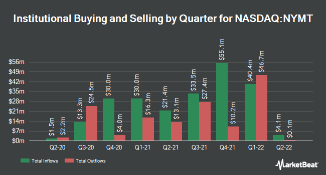 Institutional Ownership by Quarter for NY Mtg Tr Inc/SH (NASDAQ:NYMT)