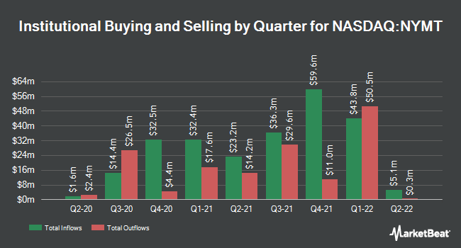 Institutional Ownership by Quarter for New York Mortgage Trust (NASDAQ:NYMT)