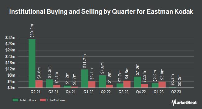 Institutional Ownership by Quarter for Eastman Kodak (NYSE:KODK)