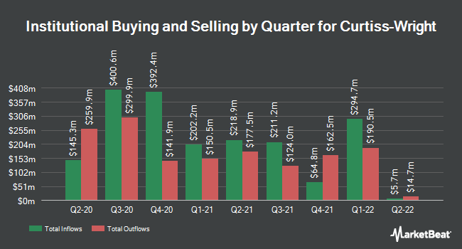 Institutional Ownership by Quarter for Curtiss-Wright (NYSE:CW)