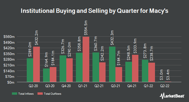 Institutional Ownership by Quarter for Macy's (NYSE:M)