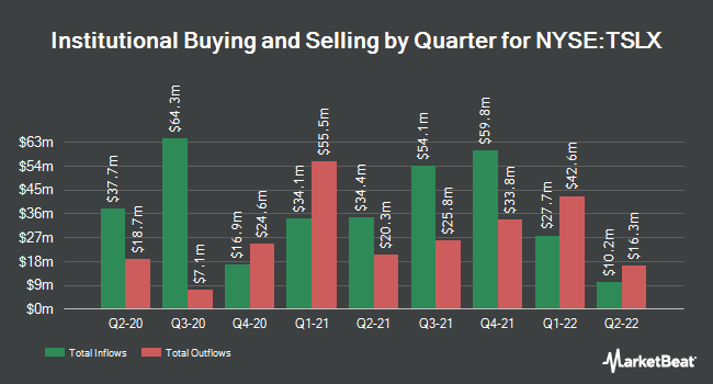 Institutional Ownership by Quarter for TPG Specialty Lending (NYSE:TSLX)