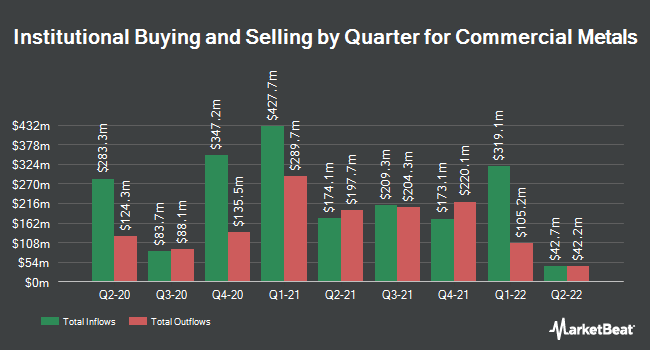Institutional Ownership by Quarter for Commercial Metals (NYSE:CMC)