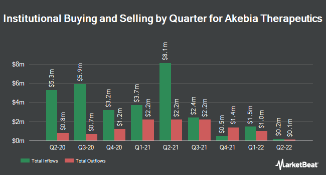 Institutional Ownership by Quarter for Akebia Therapeutics (NASDAQ:AKBA)