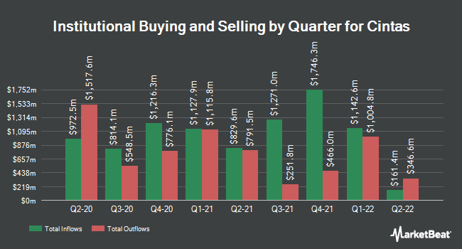 Institutional Ownership by Quarter for Cintas (NASDAQ:CTAS)