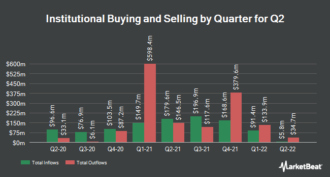 Institutional Ownership by Quarter for Q2 Holdings (NYSE:QTWO)