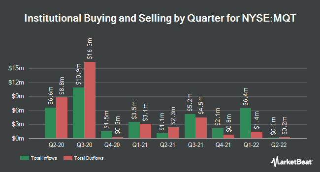 Institutional Ownership by Quarter for BlackRock MuniYield Quality Fund II (NYSE:MQT)