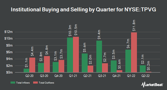 Institutional Ownership by Quarter for TriplePoint Venture Growth BDC (NYSE:TPVG)