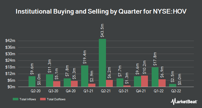 Institutional Ownership by Quarter for Hovnanian Enterprises (NYSE:HOV)