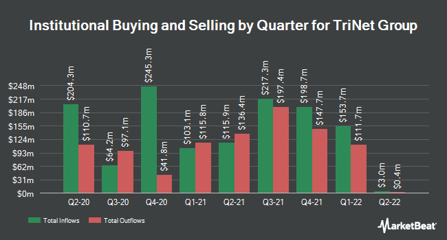 Institutional Ownership by Quarter for TriNet Group (NYSE:TNET)