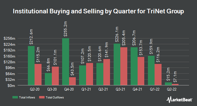 Institutional Ownership by Quarter for TriNet (NYSE:TNET)