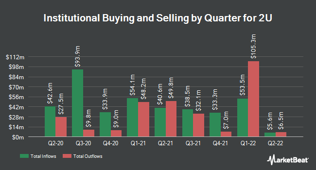 Institutional Ownership by Quarter for 2U (NASDAQ:TWOU)