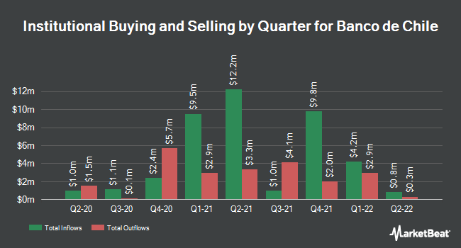 Institutional Ownership by Quarter for Banco de Chile (NYSE:BCH)