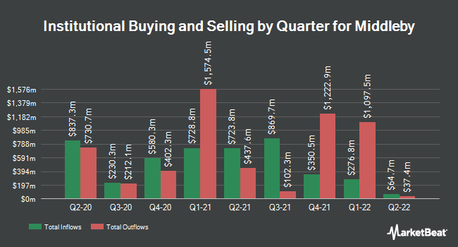 Institutional Ownership by Quarter for The Middleby (NASDAQ:MIDD)