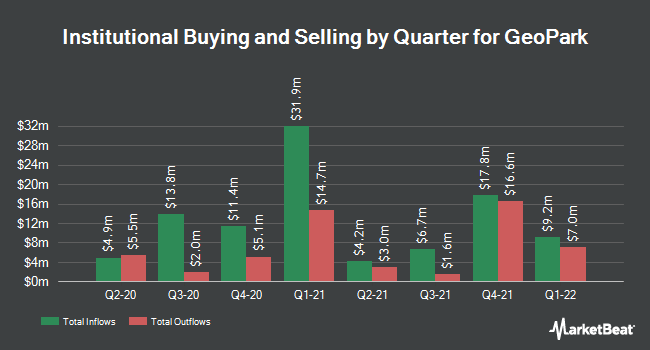Institutional Ownership by Quarter for Geopark (NYSE:GPRK)