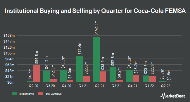 Institutional Ownership by Quarter for Coca Cola Femsa (NYSE:KOF)