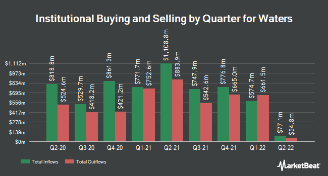 Institutional Ownership by Quarter for Waters (NYSE:WAT)