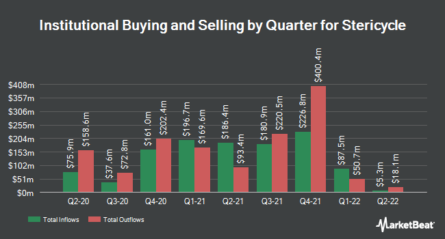 Institutional Ownership by Quarter for Stericycle (NASDAQ:SRCL)