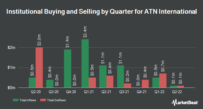Institutional Ownership by Quarter for Atlantic Tele-Network (NASDAQ:ATNI)