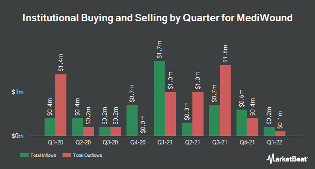 Institutional Ownership by Quarter for MediWound (NASDAQ:MDWD)