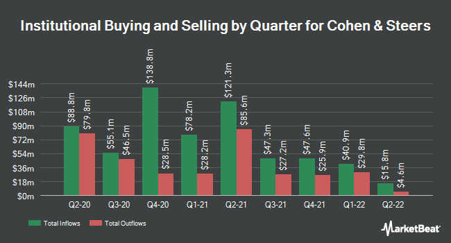 Institutional Ownership by Quarter for Cohen & Steers (NYSE:CNS)