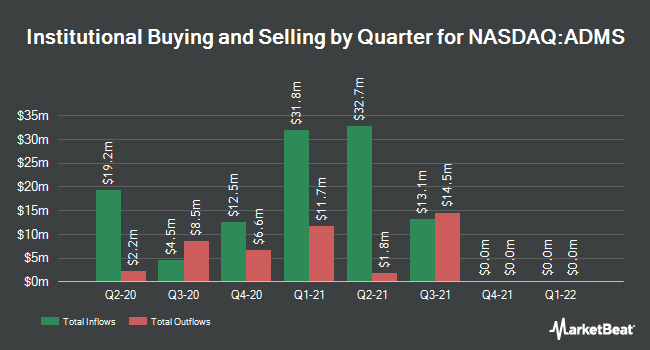 Institutional Ownership by Quarter for Adamas Pharmaceuticals (NASDAQ:ADMS)