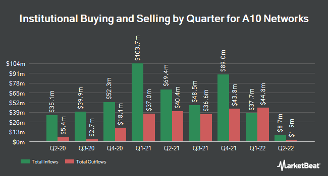 Institutional Ownership by Quarter for A10 Networks (NYSE:ATEN)