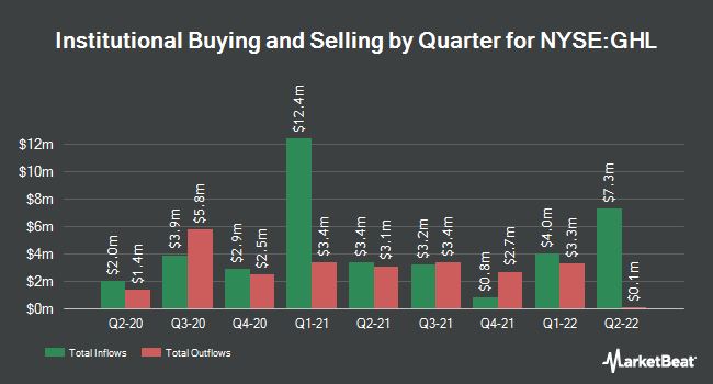 Institutional Ownership by Quarter for Greenhill & Co. (NYSE:GHL)