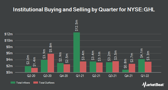 Institutional Ownership by Quarter for Greenhill & Co., Inc. (NYSE:GHL)