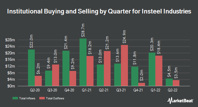 Institutional Ownership by Quarter for Insteel Industries (NASDAQ:IIIN)