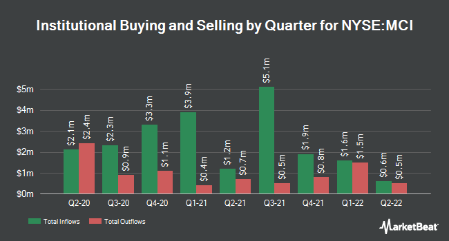Institutional Ownership by Quarter for Barings Corporate Investors (NYSE:MCI)