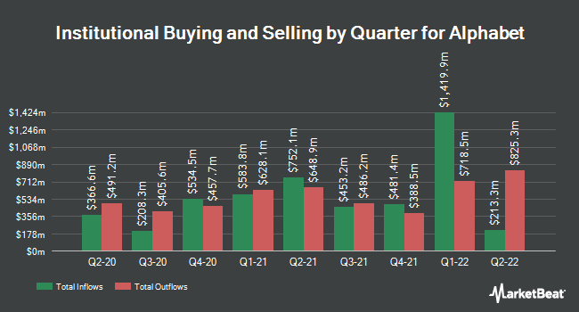 Institutional Ownership by Quarter for Alphabet (NASDAQ:GOOG)